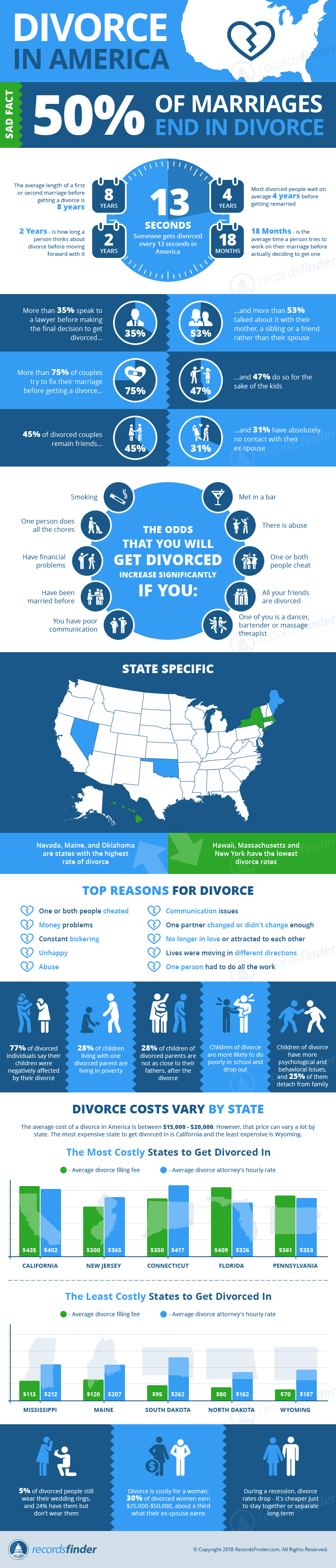 Divorce InfoGraphic